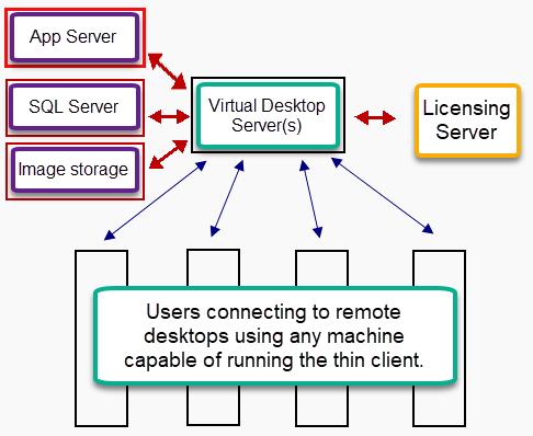 example of virtualized desktop